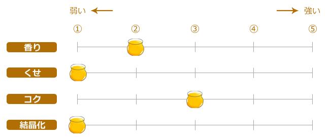 アカシア蜜の参考データ